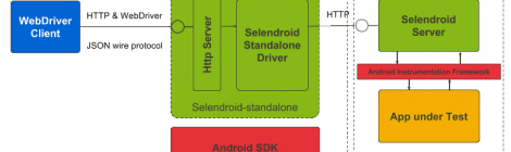 Selendroid Version 0.12.0 released : is a test automation framework.