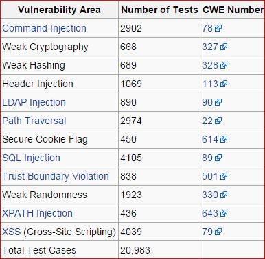 The OWASP WebGoat Benchmark released  – Security List Network™