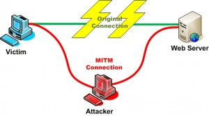 Illustration of man-in-the-middle attack