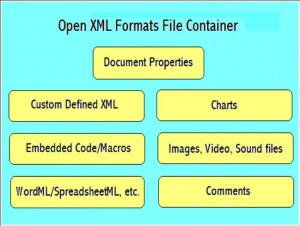 Open XML Formats File Container